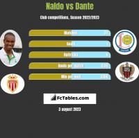 Naldo vs Dante h2h player stats