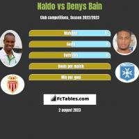 Naldo vs Denys Bain h2h player stats