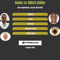 Naldo vs Djibril Sidibe h2h player stats