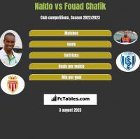Naldo vs Fouad Chafik h2h player stats