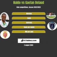 Naldo vs Gaetan Belaud h2h player stats
