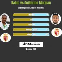 Naldo vs Guillermo Maripan h2h player stats