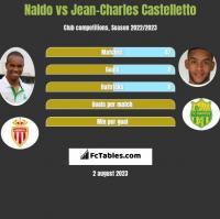 Naldo vs Jean-Charles Castelletto h2h player stats