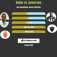 Naldo vs Jemerson h2h player stats