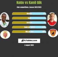 Naldo vs Kamil Glik h2h player stats