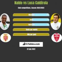 Naldo vs Luca Caldirola h2h player stats