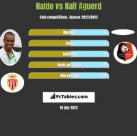 Naldo vs Naif Aguerd h2h player stats