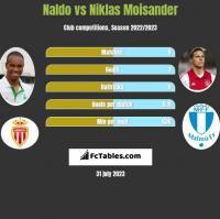 Naldo vs Niklas Moisander h2h player stats