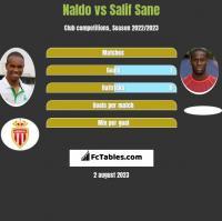 Naldo vs Salif Sane h2h player stats