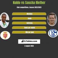 Naldo vs Sascha Riether h2h player stats