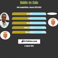 Naldo vs Caio h2h player stats