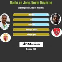 Naldo vs Jean-Kevin Duverne h2h player stats