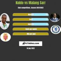 Naldo vs Malang Sarr h2h player stats