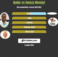 Naldo vs Hamza Mendyl h2h player stats