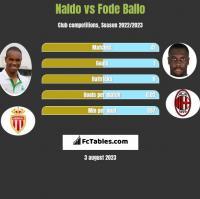 Naldo vs Fode Ballo h2h player stats