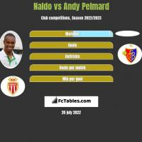 Naldo vs Andy Pelmard h2h player stats