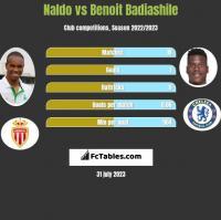 Naldo vs Benoit Badiashile h2h player stats
