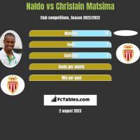 Naldo vs Chrislain Matsima h2h player stats