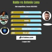 Naldo vs Antonio Luna h2h player stats