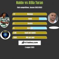 Naldo vs Atila Turan h2h player stats