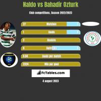 Naldo vs Bahadir Ozturk h2h player stats