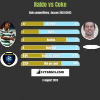 Naldo vs Coke h2h player stats