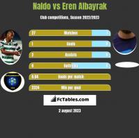 Naldo vs Eren Albayrak h2h player stats