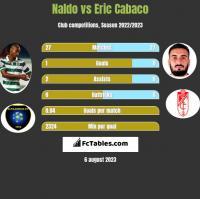 Naldo vs Eric Cabaco h2h player stats
