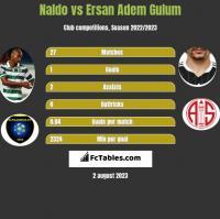 Naldo vs Ersan Adem Gulum h2h player stats
