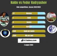 Naldo vs Fedor Kudryashov h2h player stats