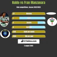 Naldo vs Fran Manzanara h2h player stats