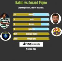 Naldo vs Gerard Pique h2h player stats
