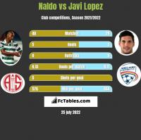 Naldo vs Javi Lopez h2h player stats