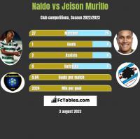 Naldo vs Jeison Murillo h2h player stats