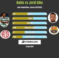 Naldo vs Jordi Alba h2h player stats