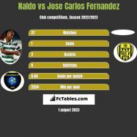 Naldo vs Jose Carlos Fernandez h2h player stats