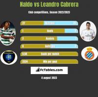 Naldo vs Leandro Cabrera h2h player stats