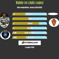 Naldo vs Lluis Lopez h2h player stats
