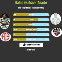 Naldo vs Oscar Duarte h2h player stats