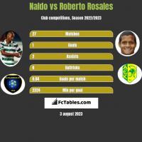 Naldo vs Roberto Rosales h2h player stats