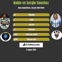 Naldo vs Sergio Sanchez h2h player stats