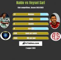 Naldo vs Veysel Sari h2h player stats
