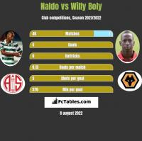 Naldo vs Willy Boly h2h player stats