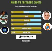 Naldo vs Fernando Calero h2h player stats