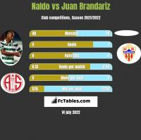 Naldo vs Juan Brandariz h2h player stats