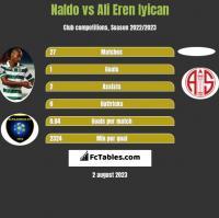 Naldo vs Ali Eren Iyican h2h player stats