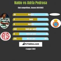 Naldo vs Adria Pedrosa h2h player stats