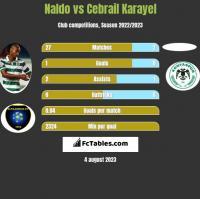 Naldo vs Cebrail Karayel h2h player stats