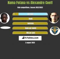 Nama Fofana vs Alexandre Coeff h2h player stats