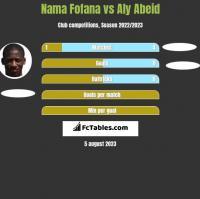 Nama Fofana vs Aly Abeid h2h player stats